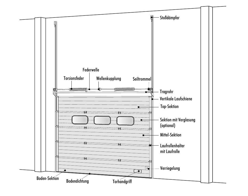 Sektionaltor mit Hubtor-Beschlag – Vertikale-Laufschiene (VL)