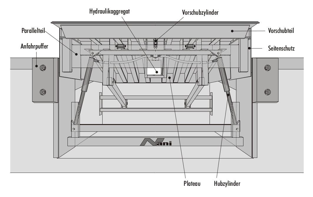 Überladebrücke mit Parallelteil und Vorschub (VBP)