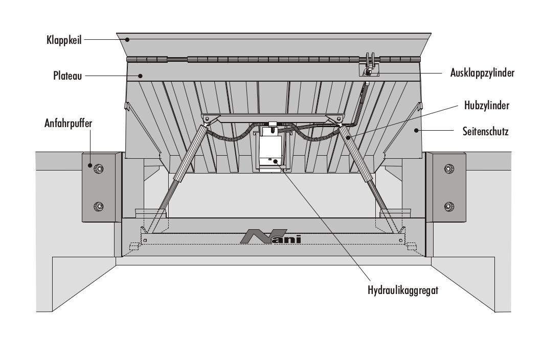 Überladebrücke hydraulisch mit Klappauffahrt (KBH)